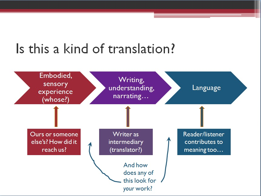 thesis on translation If you're using thesis 2x, see this article instead follow the steps below to translate thesis 1x: download the poedit translation software, and install.