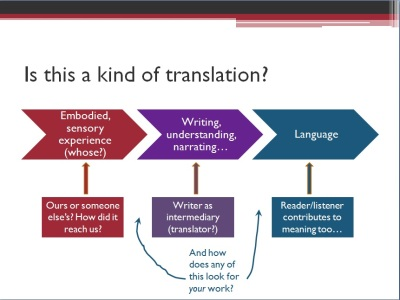 Whose experience? Writer as intermediary (translator)? Reader/listener contributes to meaning too